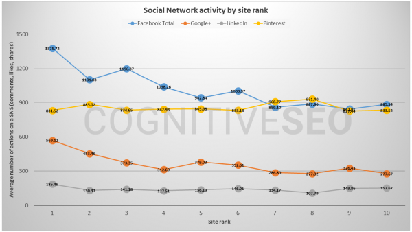 CognitiveSEO Social Share VS SIte Rank