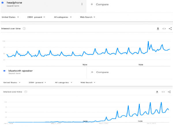 Crosscheck on Google Trend