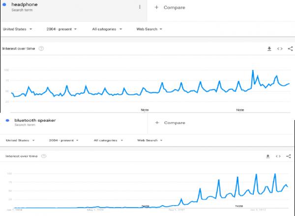 Crosscheck on Google Trend