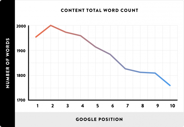 Word Count Compare To Google Position