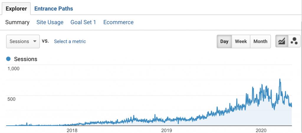 The organic traffic is increasing